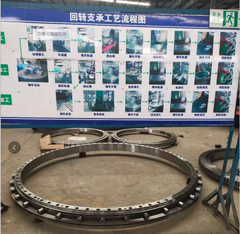 Slewing bearing process--Heat treatment